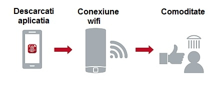 velis evo wifi